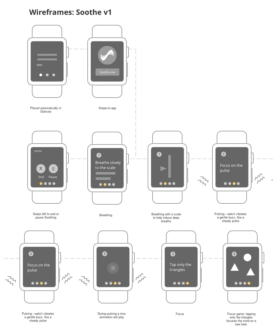 Soothe App Apple Watch wireframes